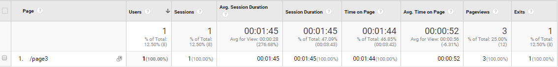 Avg. Sessions Duration vs Avg. Time On Page