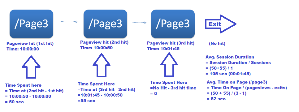Avg. Session Duration vs Avg. Time On Page - Google Anlaytics