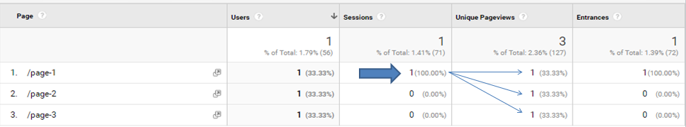 Unique Pageviews vs Sessions vs Users - Custom Report