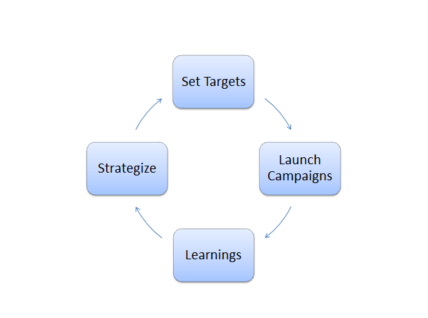 Defining Targets - 10 mistakes while launching Digital Campaigns