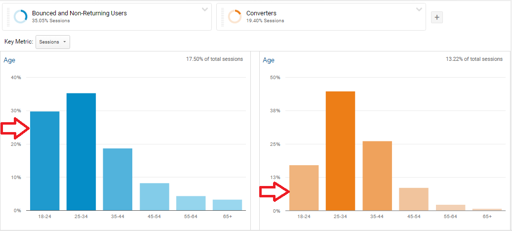 Converted vs Bounced - Demographics - Bounce Rate