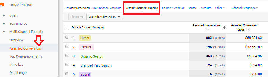 Multi-Channel Funnels - Default Channel Grouping - Digishuffle