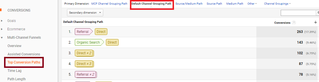 Top Conversion Paths - Multi Channel Funnels - Digishuffle