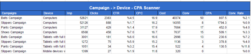CPA Scanner - Campaign-Device