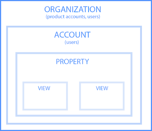 Google Aanlytics Account Hierarchy - Digishuffle
