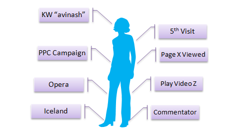 Web Analytics Dimensions