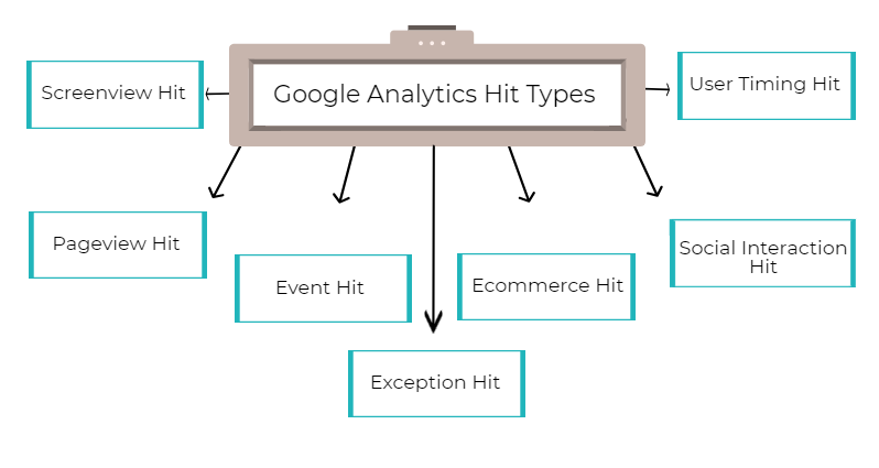 The Ultimate Guide To Google Analytics Hits: What Are Hits