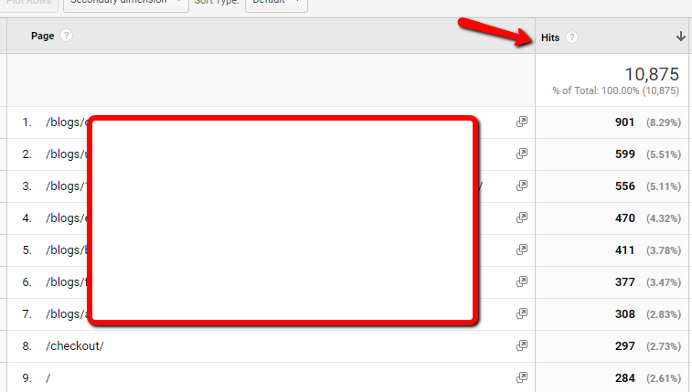 Google Analytics - View Level - Hits Metric